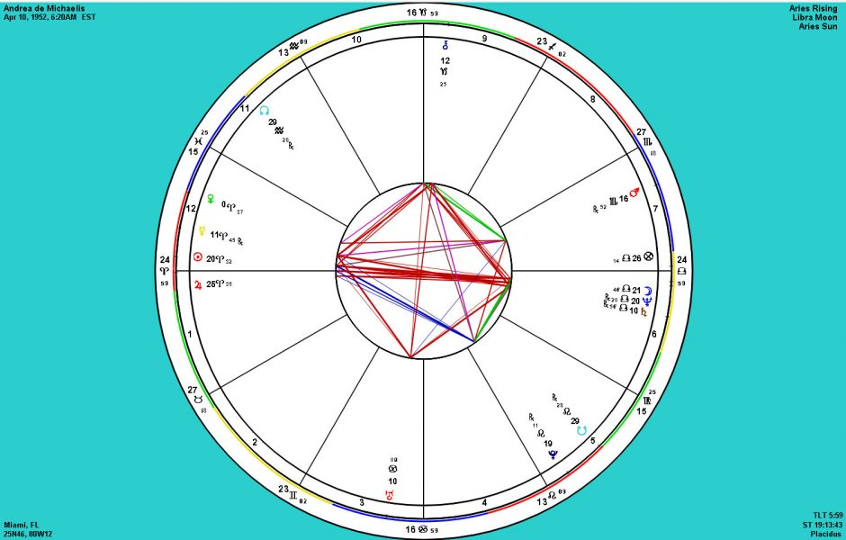 Astrology: Karmic placement of planets in the natal chart